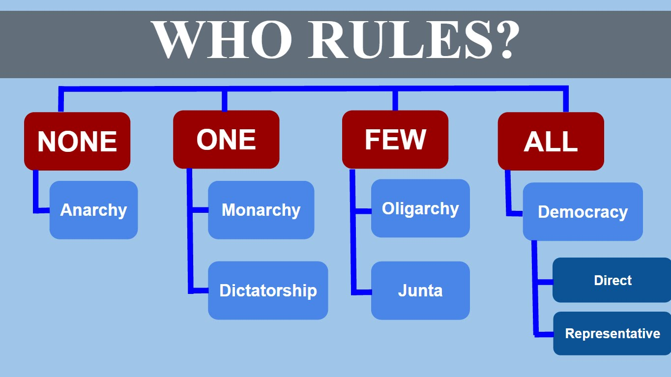the five principles of goverment civics Quia web allows users to create and share online educational activities in dozens of subjects, including civics.